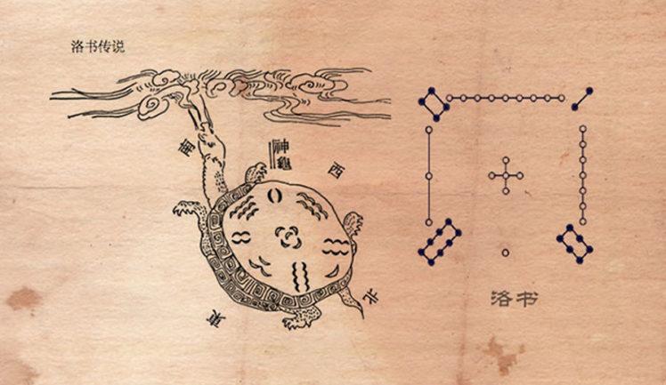 diagrama luo shu